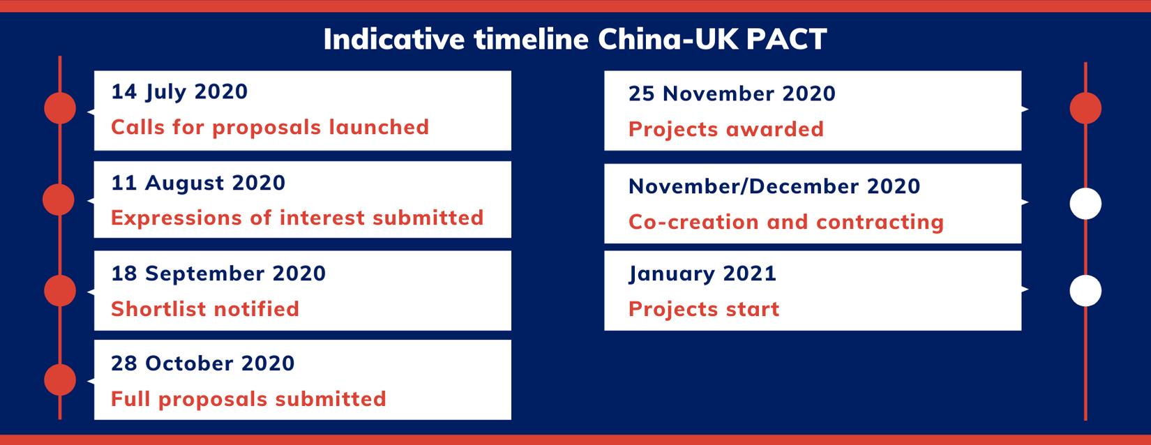 China timeline post-award