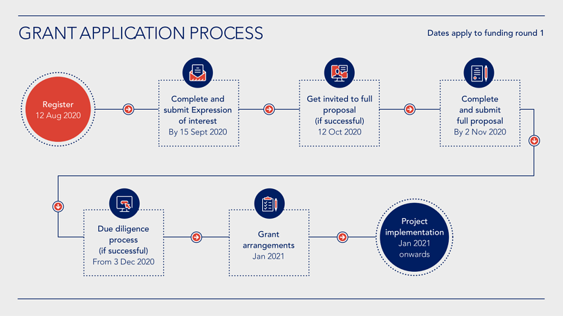application-process-diagram--inverted-with-dates--resized@2x-1