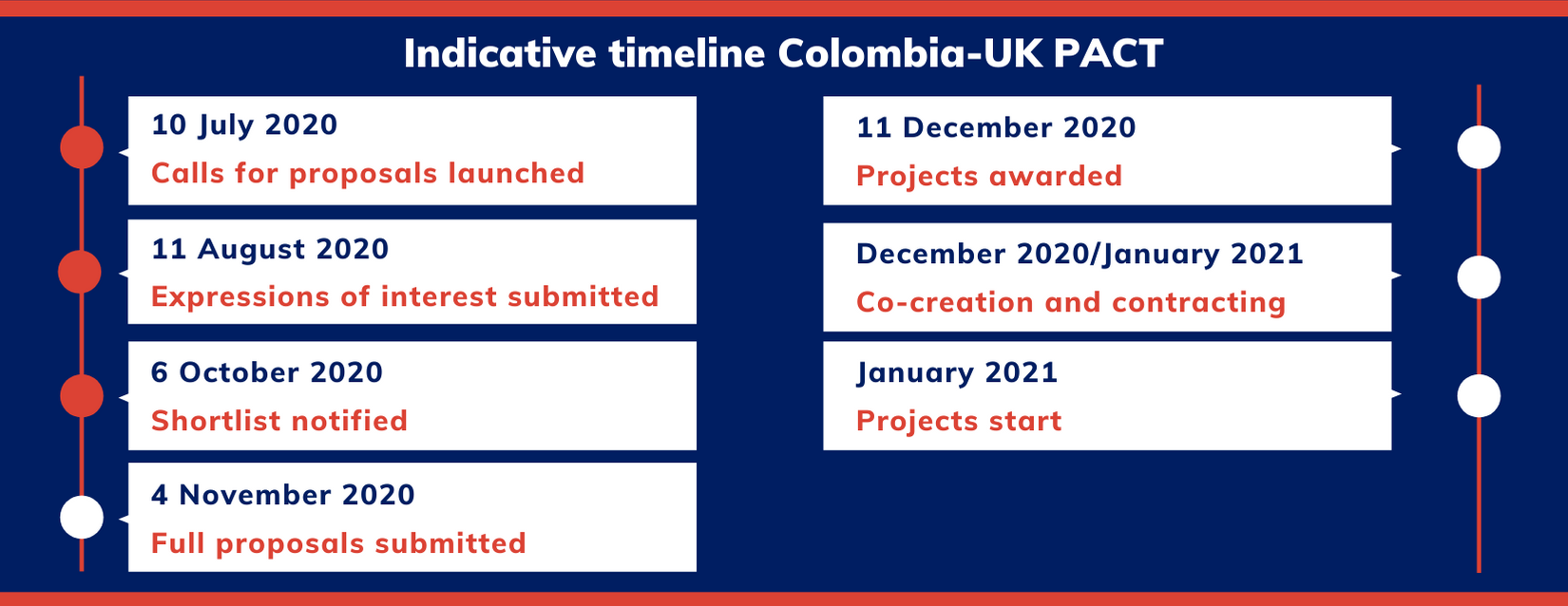 CP - CO timeline