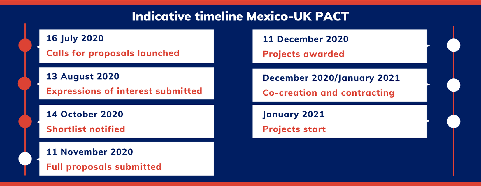 CP - MX Timeline Post EoI