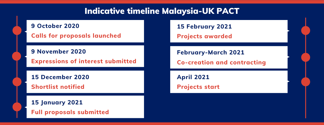 Malaysia complete timeline