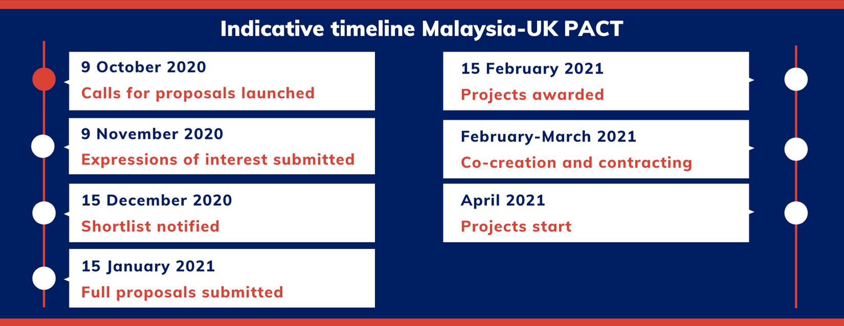 Malaysia timeline
