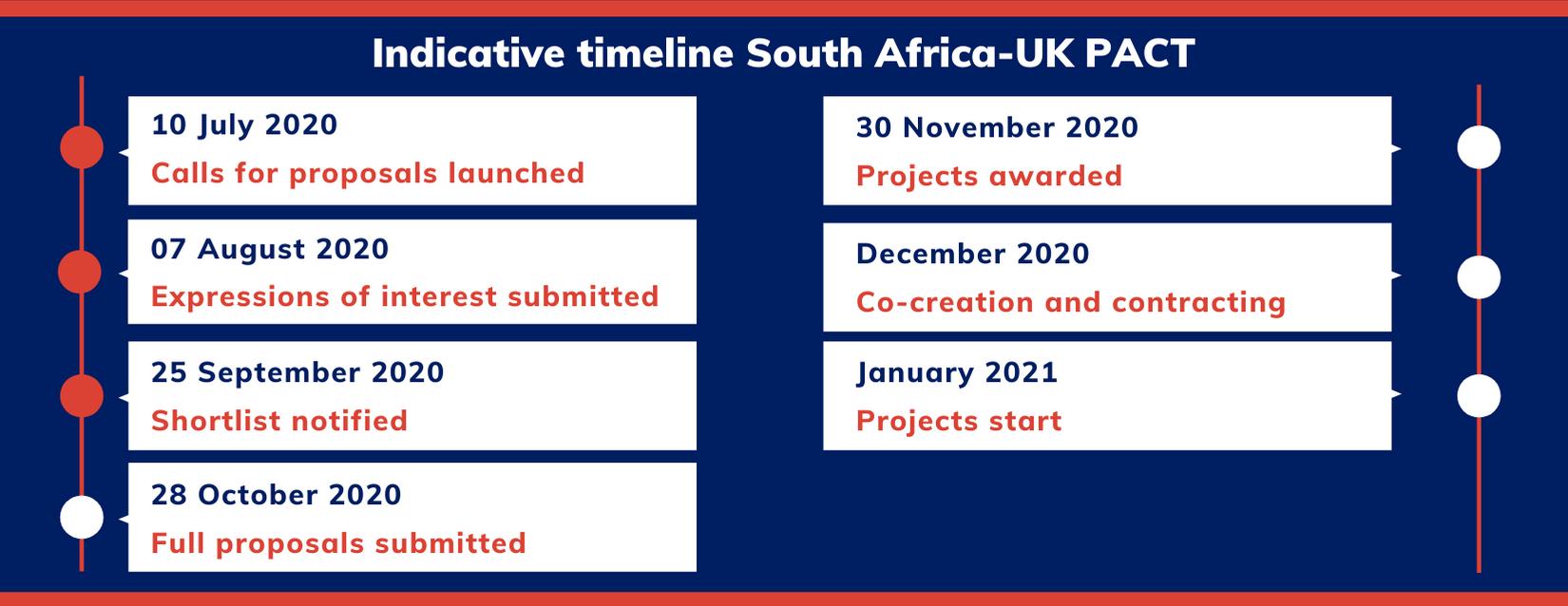 Website - updated SA timeline