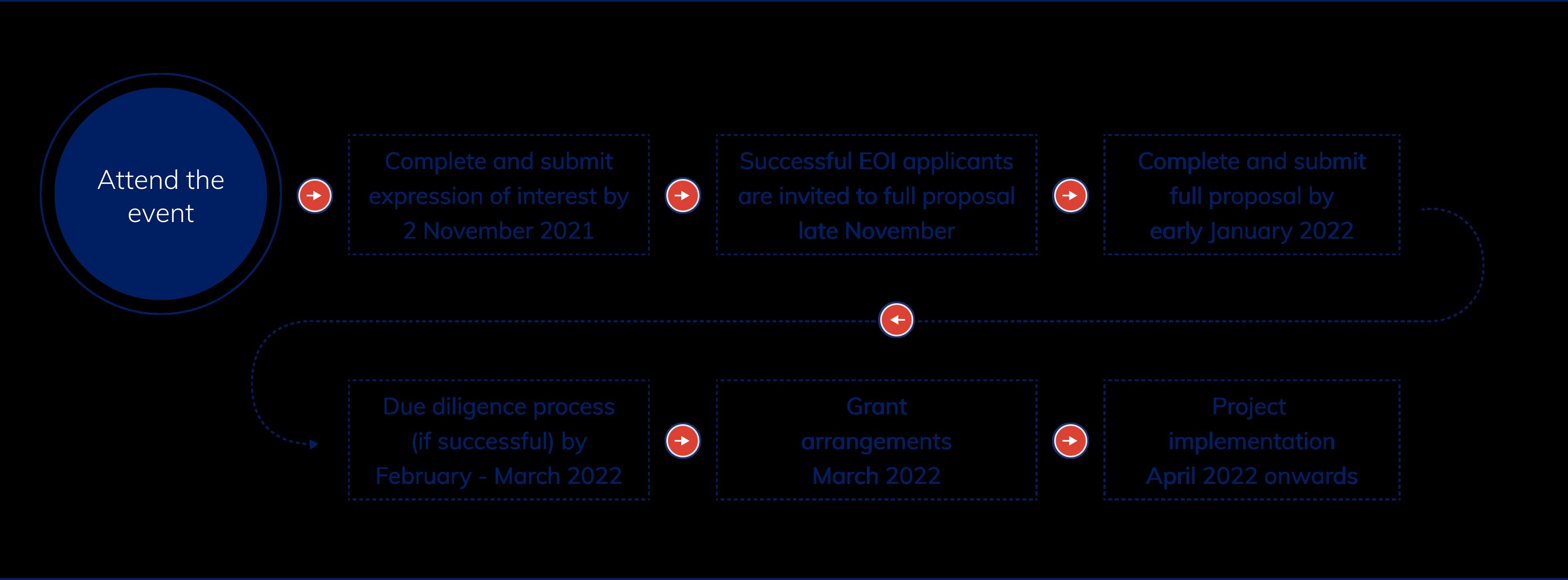 Application Process Diagram-1