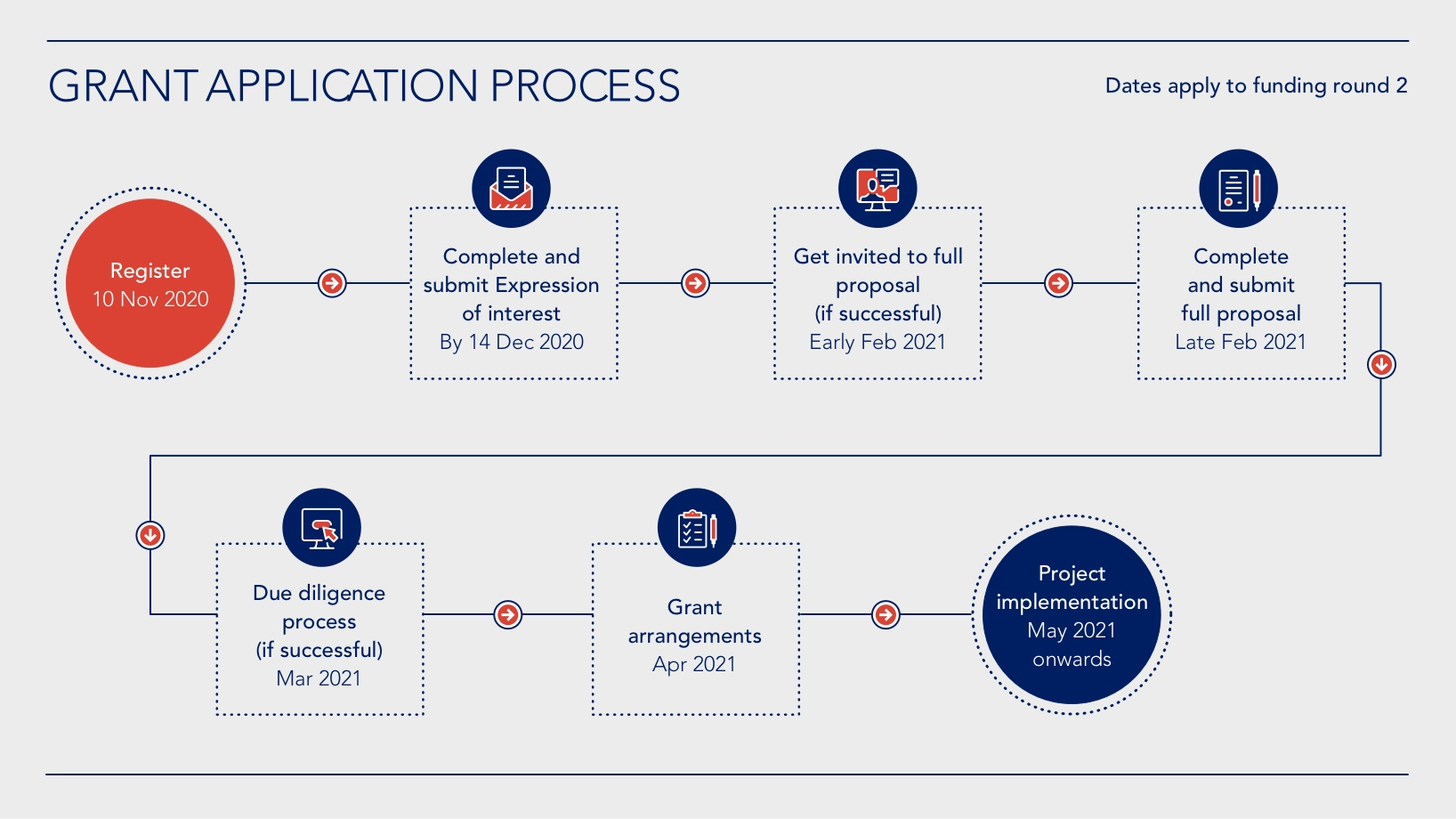 application-process-diagram--inverted-with-dates--november@2x-1